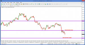 GBPJPY – UPDATE ON TRADE – 26 MAY 2018