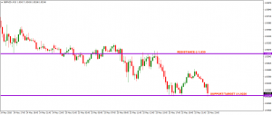 GBPNZD – HIT TARGET AT 1.9220