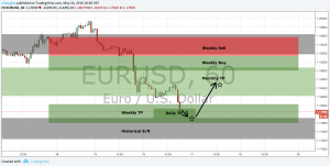 EURUSD Trade Plan Update #1