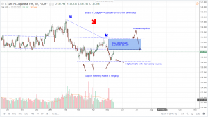 (EURO Short Covering) EURJPY Technical Analysis