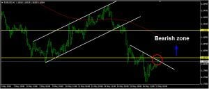 EURUSD Daily Forecast: May 17