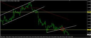 EURUSD Daily Forecast: May 21