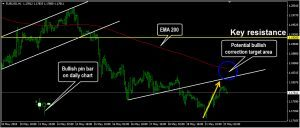 EURUSD Daily Forecast: May 22