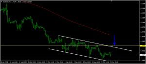 EURUSD Daily Forecast: May 08