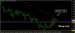 EURUSD Daily Forecast: May 11