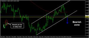 EURUSD Daily Forecast: May 15