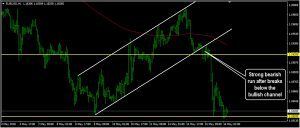 EURUSD Daily Forecast: May 16