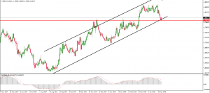 GBPAUD Potential Long
