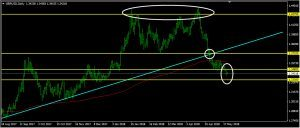 GBPUSD Daily Forecast: May 22