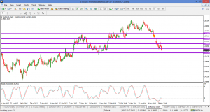 EURAUD – hit next target and bears still in charge 4 June 2018