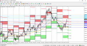 EURCAD Technical Analysis