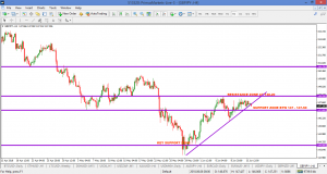 GBPJPY H4 – 14 JUNE 2018