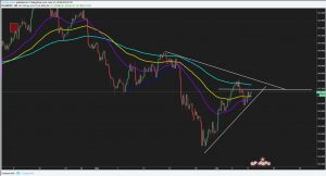 GBPJPY Technical Analysis And Trade Idea