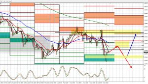 GBPUSD Wkly forecast 17th June 2018