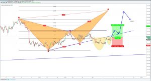 XAUUSD GOLD Forecast And Technical Analysis