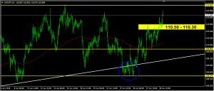 USDJPY Daily Forecast: June 29