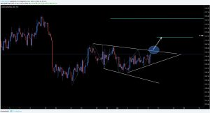 XAUUSD Gold I SHS and Bullish Flag Potential Long Opportunity