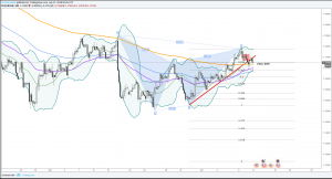 EURUSD Forecast of the day: Corrective rally loses momentum