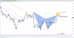 EURUSD Forecast And Technical Overview Week 9-13 July