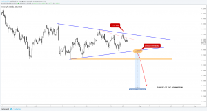 EURUSD Triangle Pattern on the Bigger Picture