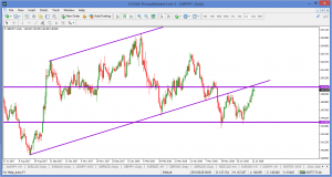 GBPJPY DAILY – 16 JULY 2018
