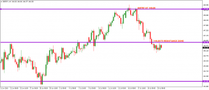 GBPJPY – Feedback on trade plan of 16 JULY