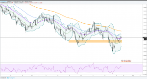 GBPUSD Forecast: Stuck in a narrow range