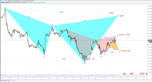 GBPUSD possible scenarios based on the harmonic patterns
