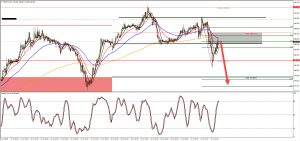 GBPJPY M15 LOWER HIGH SELL, 17 JULY 2018