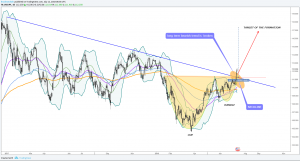 USDJPY Longterm Forecast And Technical Analysis