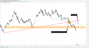 XAUUSD Gold Forecast: One tweet and a trend reversal?