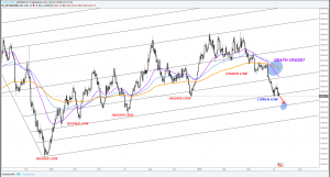 XAUUSD Gold Forecast : A bearish trend reversal?