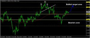EURUSD Daily Forecast: July 17