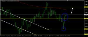 GBPUSD Daily Forecast: July 16