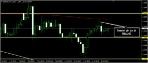 GBPUSD Daily Forecast: July 17