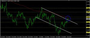 GBPUSD Daily Forecast: July 26