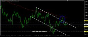 GBPUSD Daily Forecast: July 30