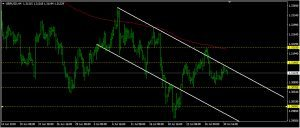 GBPUSD Daily Forecast: July 31
