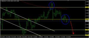 GBPUSD Daily Forecast: July 13