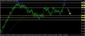 USDCHF Daily Forecast: July 16