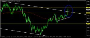 USDJPY Daily Forecast: July 13