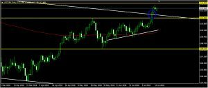 USDJPY Daily Forecast: July 16