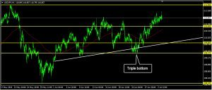 USDJPY Daily Forecast: July 03