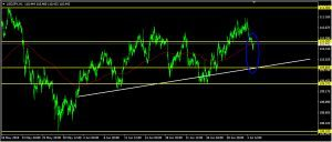 USDJPY Daily Forecast: July 04