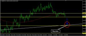 USDJPY Daily Forecast: July 05