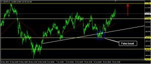USDJPY Daily Forecast: July 02