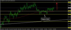 USDJPY Daily Forecast: July 06