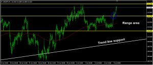 USDJPY Daily Forecast: July 10