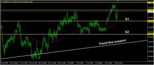 USDJPY Daily Forecast: July 11