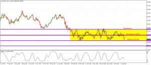 AUDJPY DAILY – Will it break through 4+ month support?